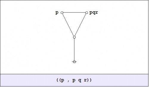 Logical Graph ((P , P Q R)).jpg