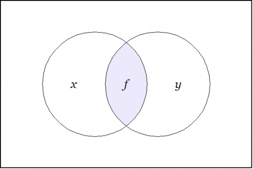 Venn Diagram F = X And Y.jpg
