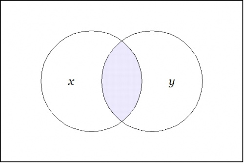 Venn Diagram X And Y.jpg