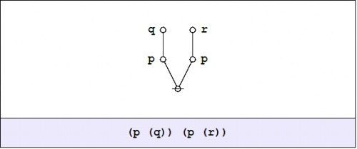 Logical Graph (P (Q)) (P (R)).jpg
