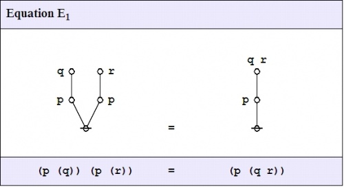 Logical Graph (P (Q)) (P (R)) = (P (Q R)).jpg