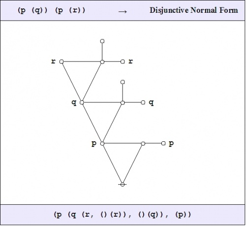 Logical Graph (P (Q)) (P (R)) DNF.jpg